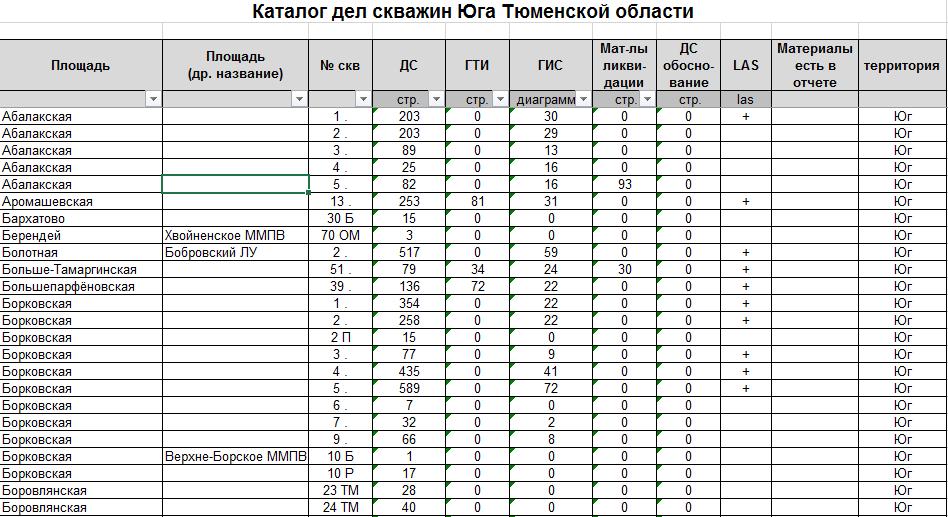 Каталог дел скважин Юга Тюменской области